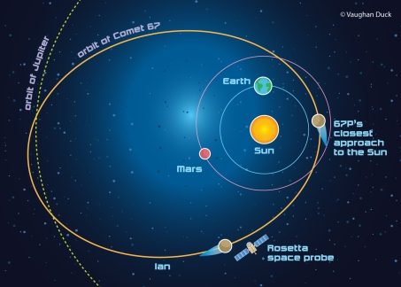 Diagram shows path of Rosetta Space Probe