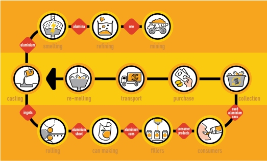 Diagram showing aluminium recycling