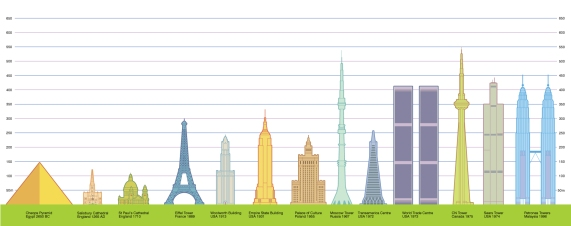 Diagram representing the worlds tallest buildings